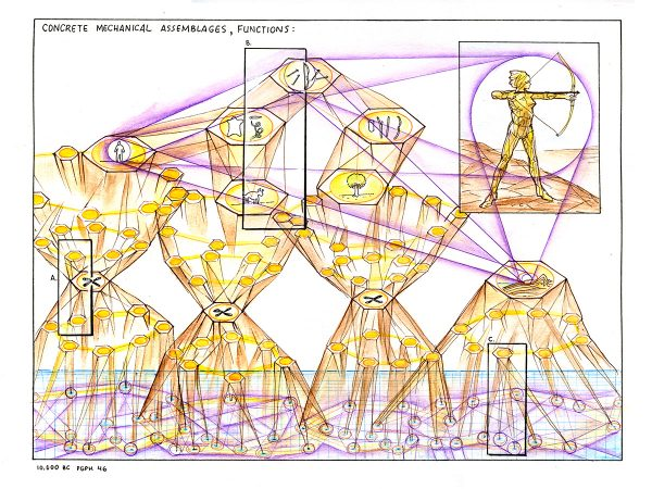 Drawing a Thousand Plateaus: 10 000 BC, paragraph 46a