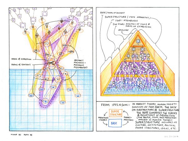 Drawing a Thousand Plateaus: 10 000 BC, paragraph 43