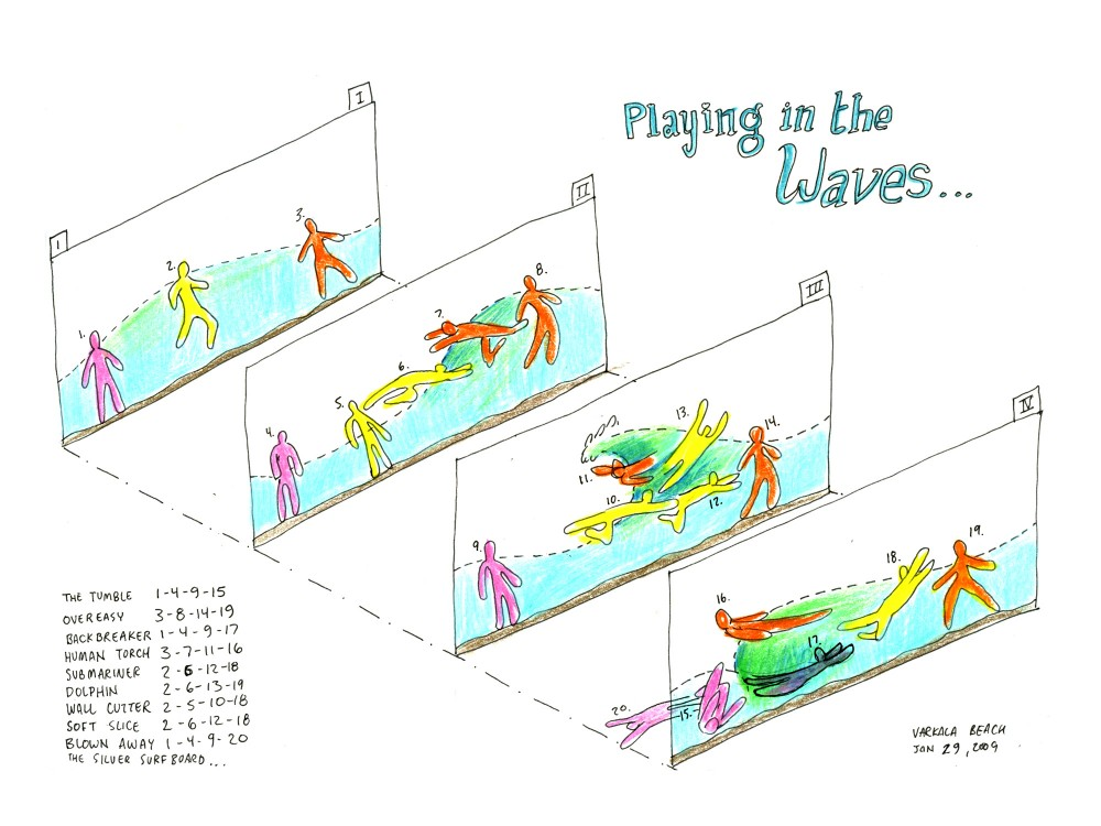 Diagram of playing in the waves