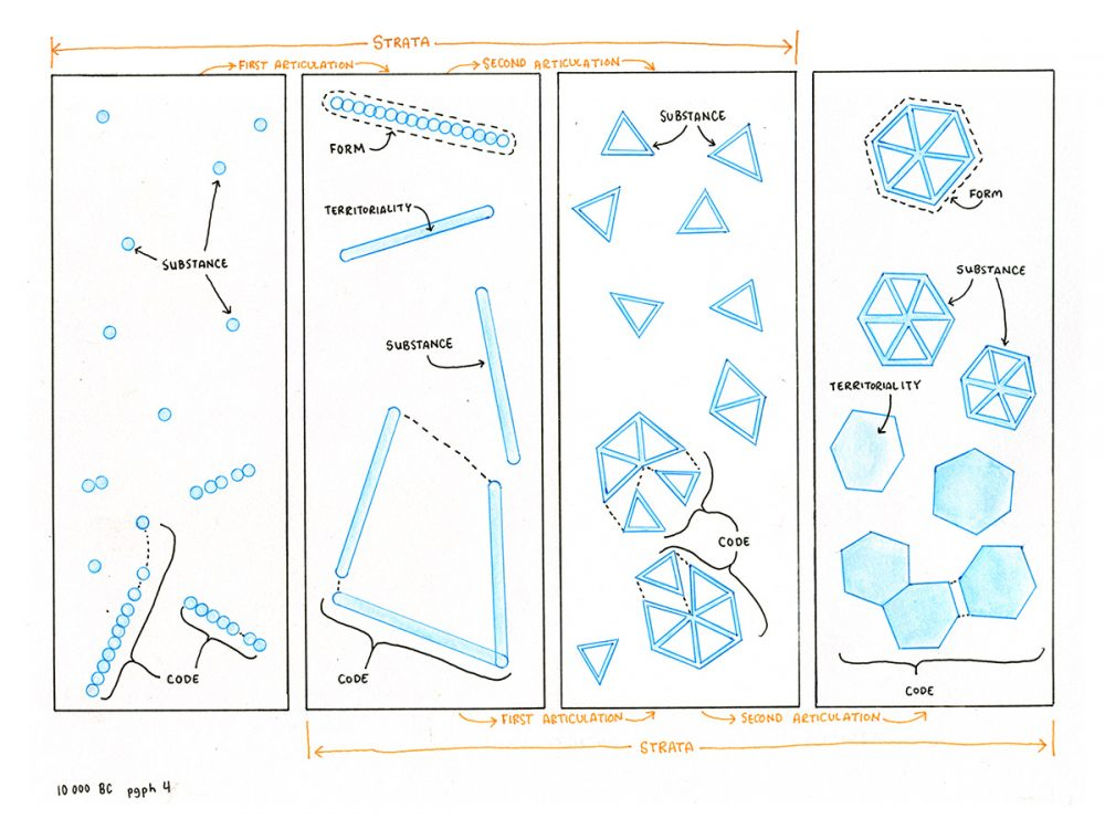 A Thousand Plateau Drawings 10,000 BC, paragraph 4